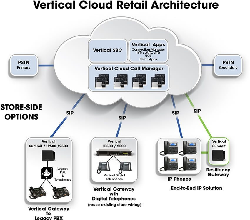 Vertical Cloud Retail Architecture